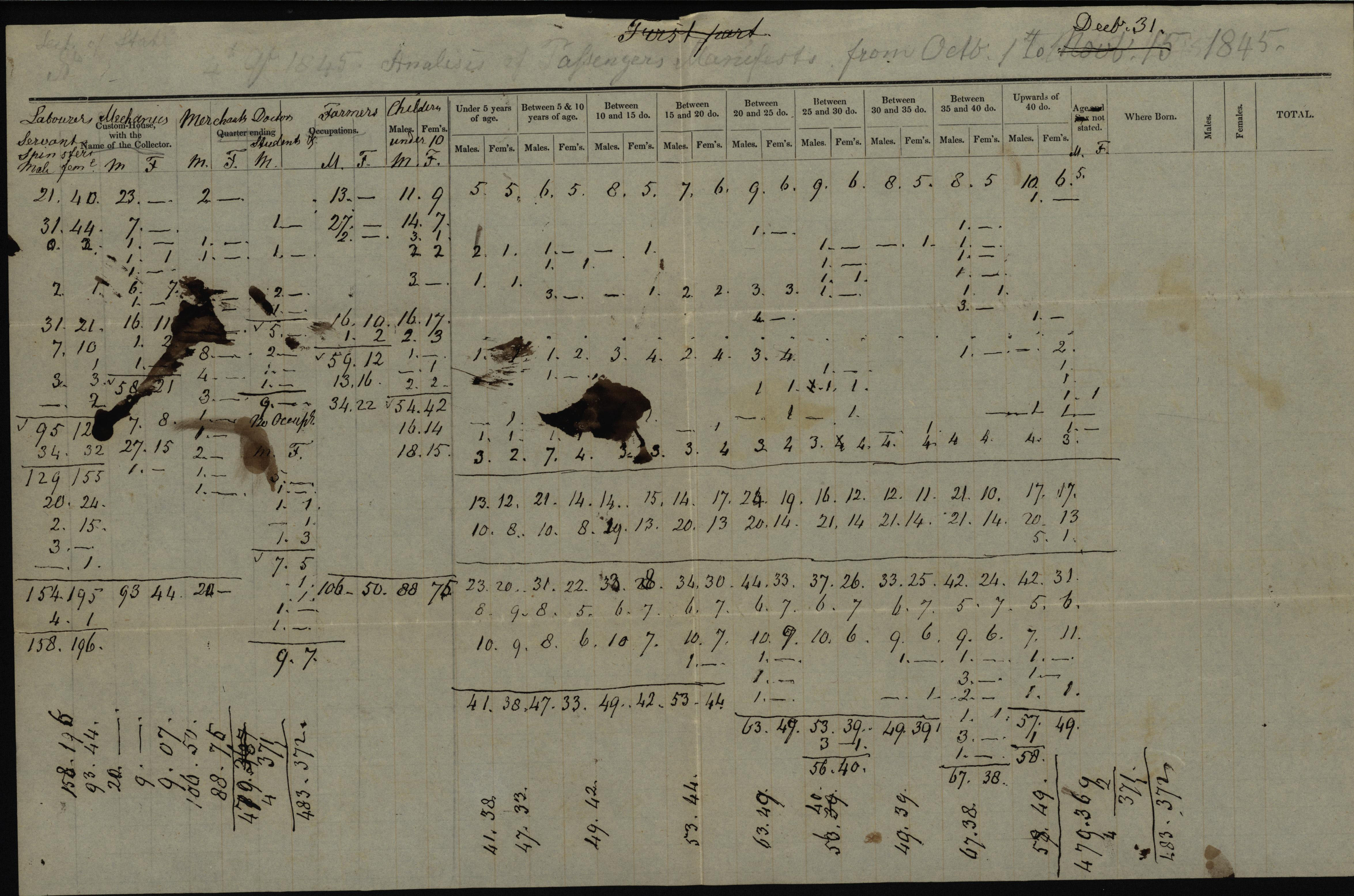 Analysis of passenger manifests, 1845